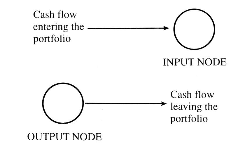 input-output-nodes