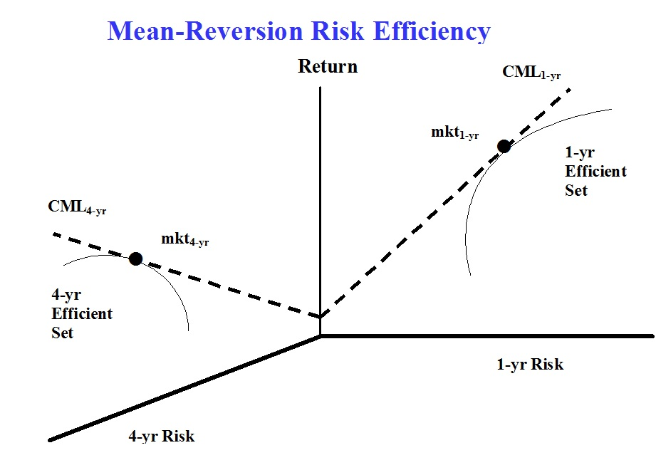 mean-reversion-cml
